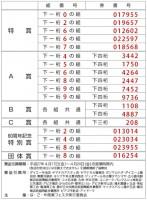 な・ご・や商業フェスタ2015 当選番号