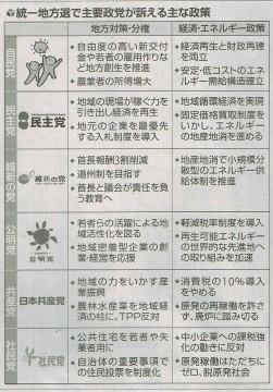 統一地方選挙で主要政党が訴える主な施策