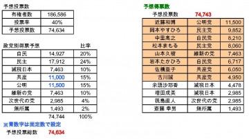 平成27年名古屋市会議員選挙 得票数予想